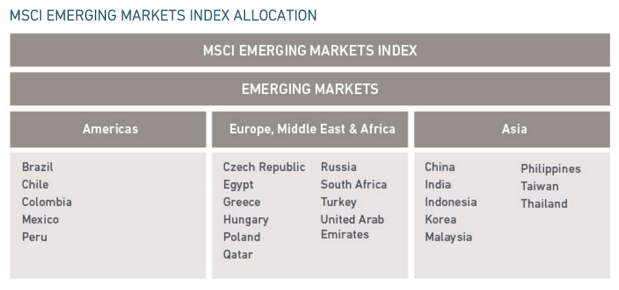 MSCI Emerging Markets по странам