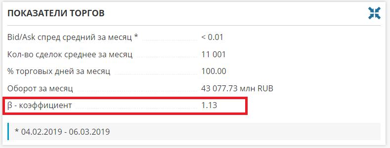 Коэффициент бета на сайте investfunds.ru