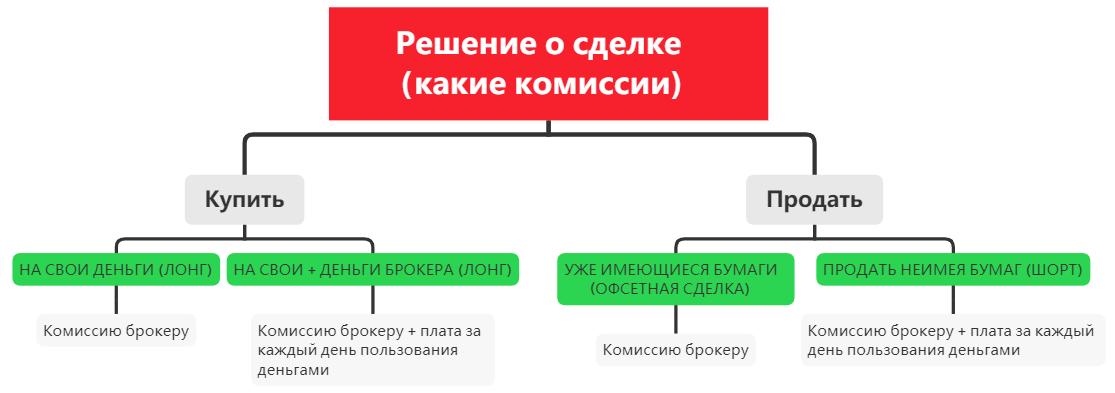 Схема уплаты комиссий при открытии сделок Лонг и Шорт